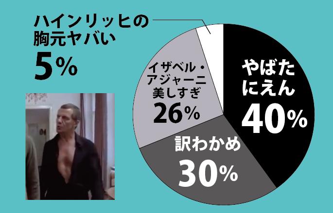 ポゼッション円グラフ