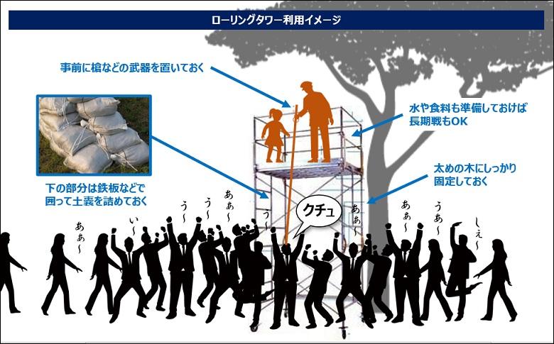 ローリングタワーの利用イメージ